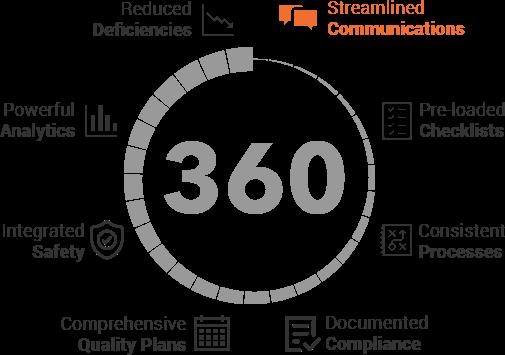 Basic 360